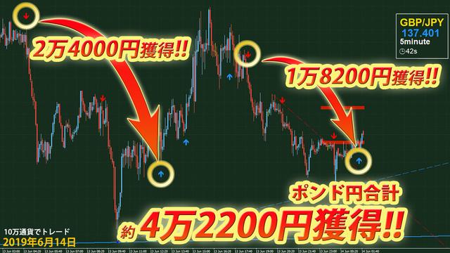 イサムデルタFX・2019年6月14日ポンド円4万2200円.png